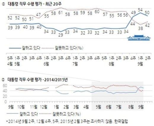 박근혜 대통령 직무평가 지지율 추이(9월2주차, 한국갤럽) © News1