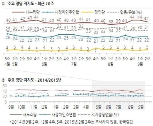 정당별 지지율 추이(9월2주차, 한국갤럽) © News1