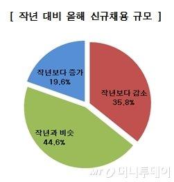 """대기업 10곳 중 6곳, """"신규채용, 작년 수준 이상 뽑을것"""""""