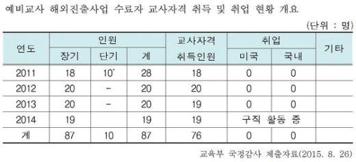 교육부 예비교사 해외진출사업 취업 현황. (신성범 의원실 제공). ⓒNews1
