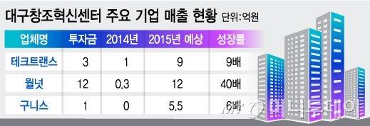 벼랑 끝 벤처, 삼성 '창조혁신' 지원에 美 테슬라 납품 '기적'