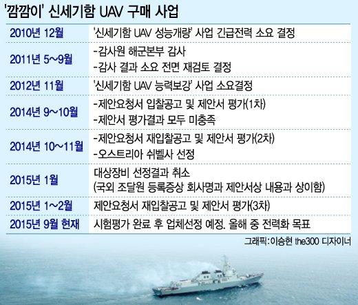 [런치리포트]부실·편법·특혜 해양정보함
