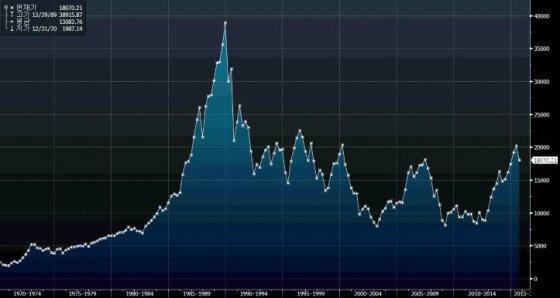 일본 도쿄 증시 닛케이225지수 추이./그래프=블룸버그