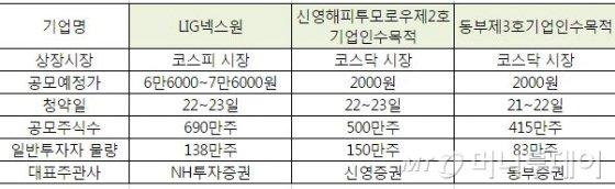 [공모주브리핑]LIG넥스원·동부3호스팩·신영2호스팩