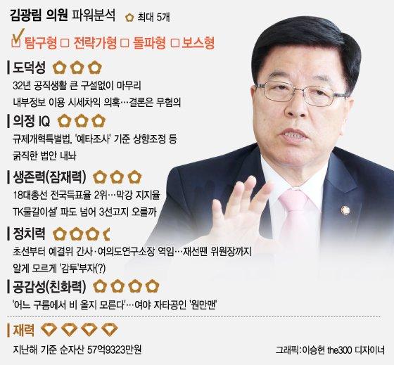 기재위 '큰 형님' 김광림, 그가 말하는 '쪽박론'