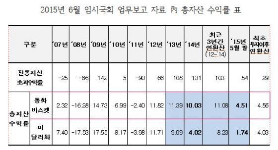 자료=김영록 의원실