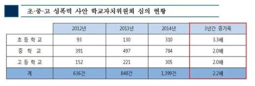 (자료제공 : 박혜자 의원실)© News1