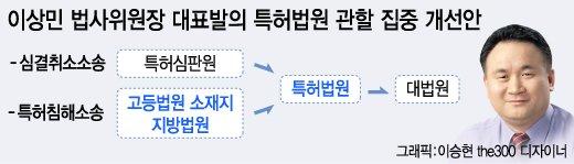 '특허침해소송 관할집중' 법사위 통과…내년 시행