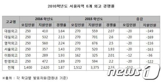 서울지역 6개 외국어고등학교 2016학년도 원서접수 현황. (진학사 제공) © News1