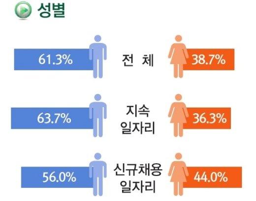 성별 임금근로자 일자리 점유 비중. 자료=통계청 © News1