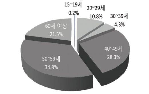 2014년 증가한 일자리의 연령별 점유율. 자료=통계청 © News1