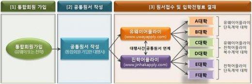 대입 공통원서 접수시스템 이용 절차. © News1