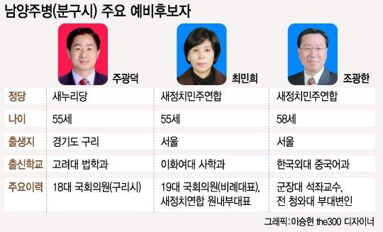 [격전!4·13] '무주공산' 남양주, 여야 후보 '군웅할거'