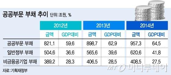 나라빚 1000조시대 부채관리 '적신호'
