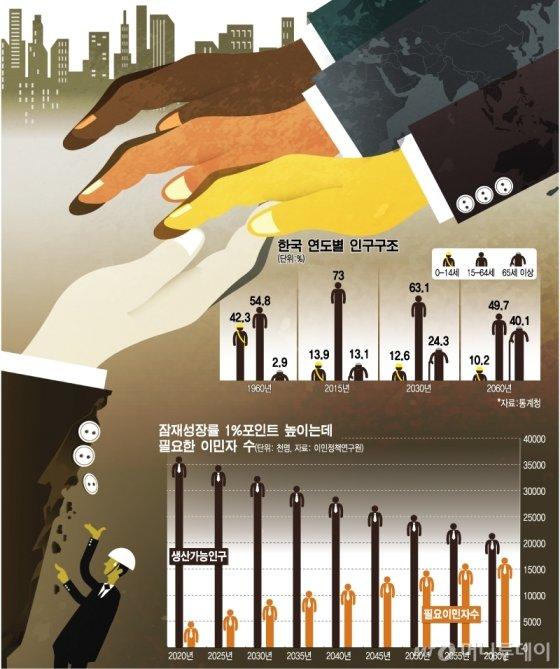 2750년 인구 '0명' 대한민국, 대규모 이민 받는다