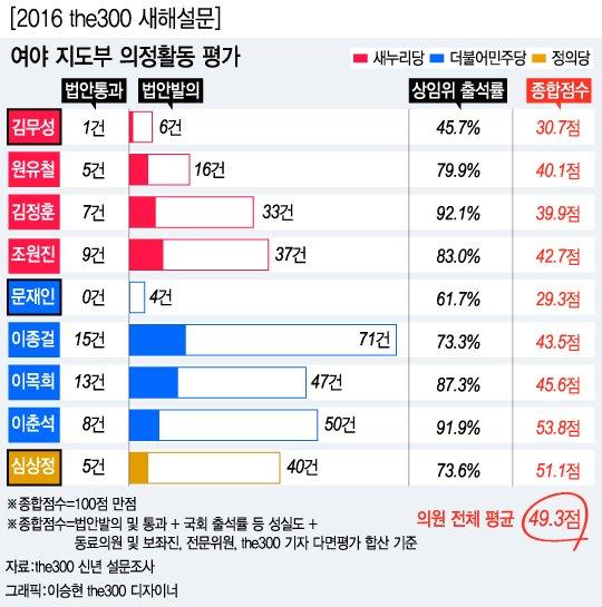 김무성·문재인, 의정평가 최하위권…대표직 수행 등 영향