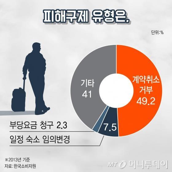 [카드뉴스] 여행자 '봉' 만드는 계약, 새해부터 법으로 막는다