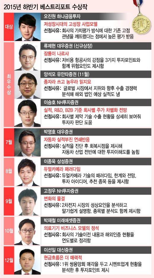 """""""분석·발굴·전망 기본 지켜 시장 활력 불어넣길"""""""