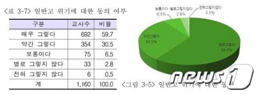 일반고 위기에 대한 서울지역 교사들의 동의 여부 (자료: 서울시교육청 교육연구정보원) © News1