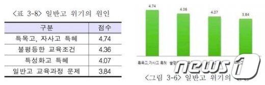서울지역 일반고 교사들이 생각하는 '일반고 위기의 원인' (자료: 서울시교육청 교육연구정보원) © News1