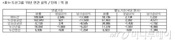두산그룹, 2015년 순손실 1조7008억 기록…구조조정 비용 부담