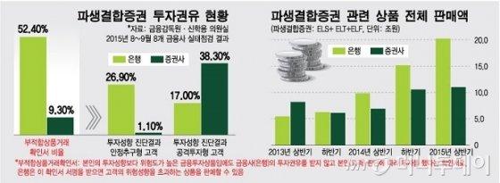 은행 고위험상품 수십조 판매, 절반이 '부적합 고객'