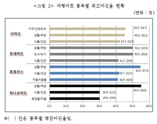 대형마트 마진율 최고 55%, 백화점 수수료 '초월'