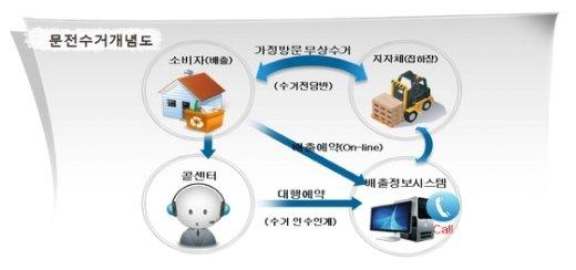 환경부가 가전제품 제조사, 지자체 등과 협력해 구축한 대형 폐가전제품 무상방문수거 시스템. © News1