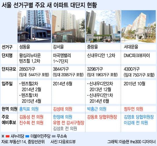 [인포그래픽]'새 아파트'가 선거판 흔든다