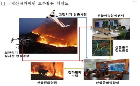 국립산림과학원 드론활용 개념도/제공=국토교통부