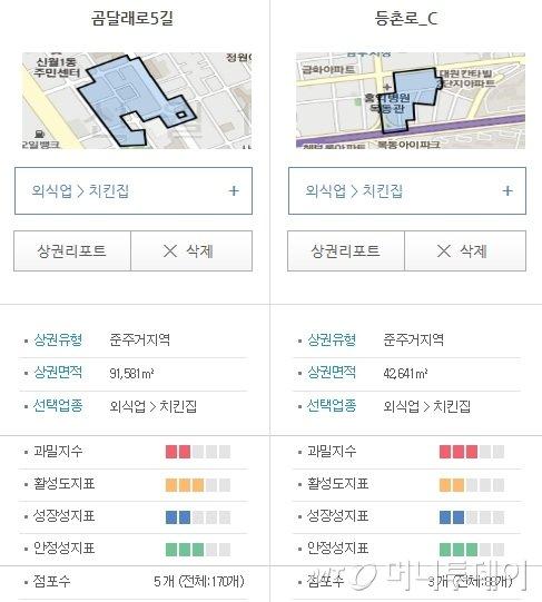 서울시 골목상권서비스에서 곰달래로5길과 등촌로_C 상권을 비교분석한 화면. 과밀지수는 기존의 업종이 얼마나 많은지, 활성화 지표는 거래가 얼마나 활발한지 등을 보여준다.