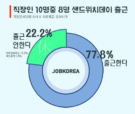 """직장인 78% """"29일 샌드위치데이에 정상출근"""""""