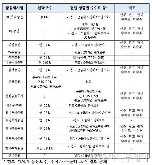 ISA, 수수료·보수 제각각…신탁보수 '0' 증권사 4곳