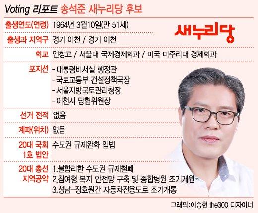 [Voting 리포트]전·현직 제친 무서운 '정치신인' 송석준