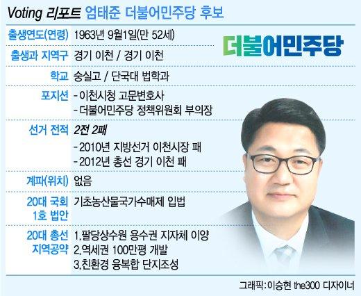 [Voting 리포트]이천 野 탈환 나선 재수생 '시골변호사'