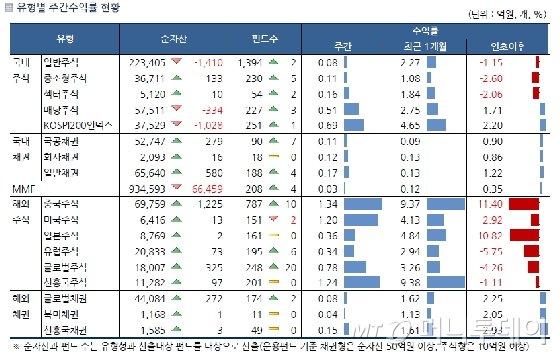 박스권 장세 속 국내 주식형 펀드, 소폭 상승
