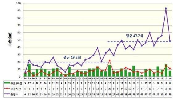 1978~2014년까지 발생한 한반도 지진 통계./자료=기상청