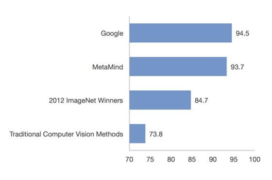 메타마인드의 이미지 인식 기술은 2012년 국제 이미지인식기술대회 이미지넷(IMAGENET) 우승팀의 기술보다 월등한 정확도를 자랑한다. 구글과 근소한 차이의 기술 정확도를 보인다./사진=메타마인드 홈페이지 캡처
