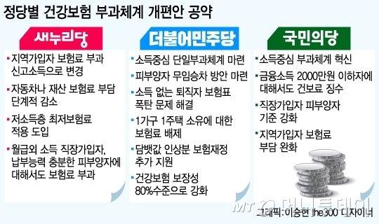 [단독]더민주, 20대국회서 누더기 건보료부터 손본다