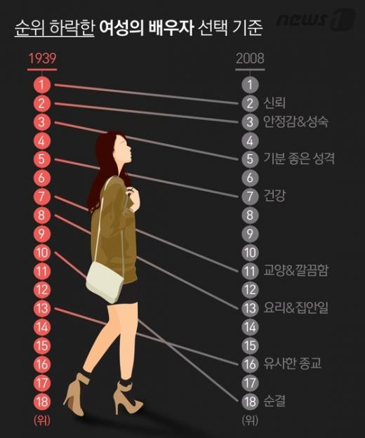 [카드뉴스] 배우자 선택 기준 1위 70년 전엔 '신뢰' 그럼 지금은?