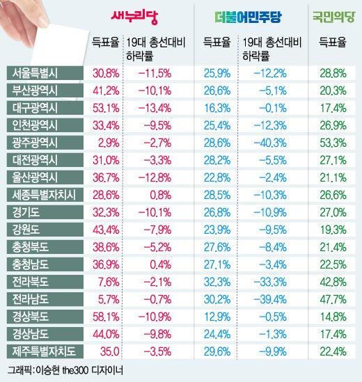 [이상일의 정치 깊이보기]'지반 붕괴·텃밭 몰락·어부지리' 3당의 미래