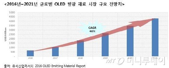 전세계 OLED 발광재료 수요의 93%, 한국서 쓴다