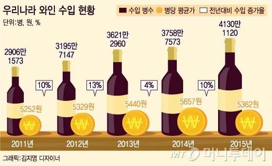 '8만원짜리 와인을 1만원에…' 진짜 와인가격은 얼마?