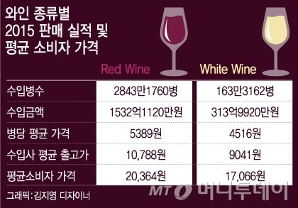 """어떤 와인이 더 비싸보이나요? """"속이고 팔려면 얼마든지…"""""""