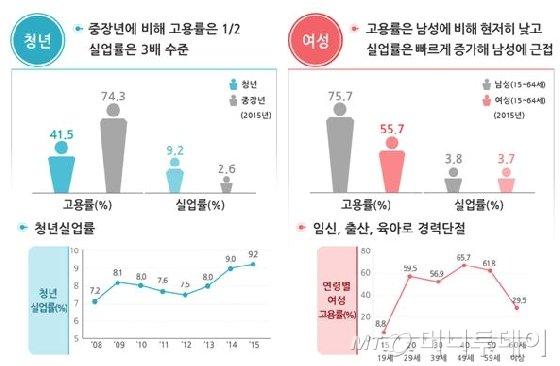 """정부, """"일자리정책 공급자→수요자 중심 전환..왜?"""""""