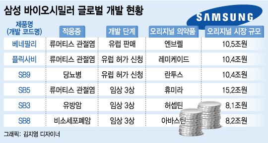 [단독]삼성 바이오 '속도전', 2020년 전제품 '상업화' 가시권