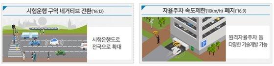 자율주행차 시험운행구역 완화 개념도 / 제공 = 국토교통부