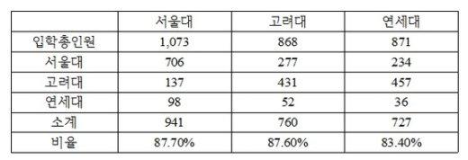 SKY 로스쿨 입학생 중 SKY 학부 출신 점유율 비교(서울지방변호사회 제공)© News1