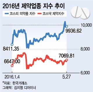 제약·바이오株 반등세, 불안 속 균형 찾아가나