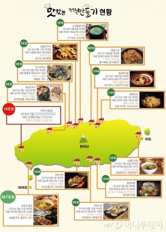맛있는 제주만들기 식당 현황/사진제공=호텔신라